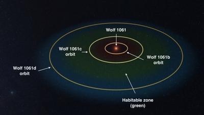 Найдена ближайшая к Земле планета, потенциально пригодная для жизни