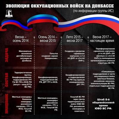 Как менялся состав российской оккупационной группировки на Донбассе